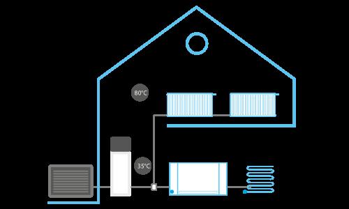Pompa de caldura aer-apa daikin exemplu montaj