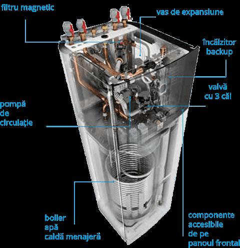 unitatea interna la pompe de caldura Daikin cu boiler integrat