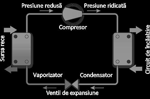 Schema pompa de caldura