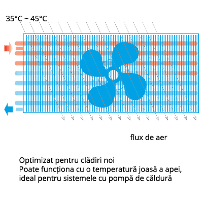 Schema Dakin altherma Ventiloconvector hpc optimizat